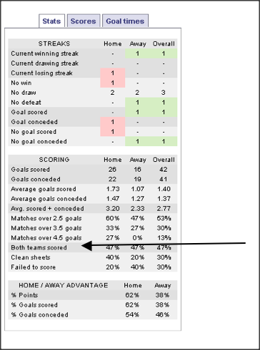 Soccerstats com – I could kiss you! - What Really Wins Money